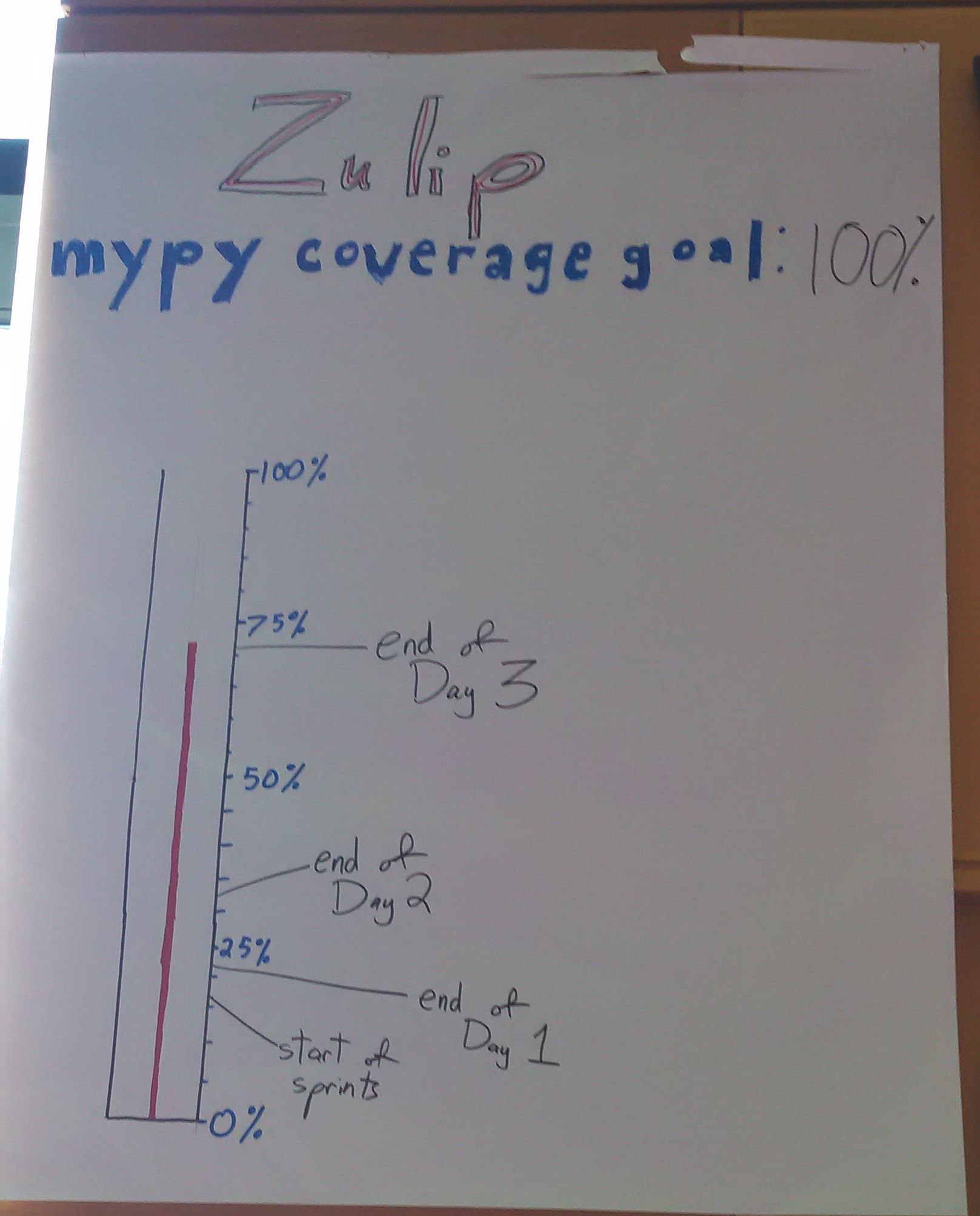 Zulip mypy Coverage Goal